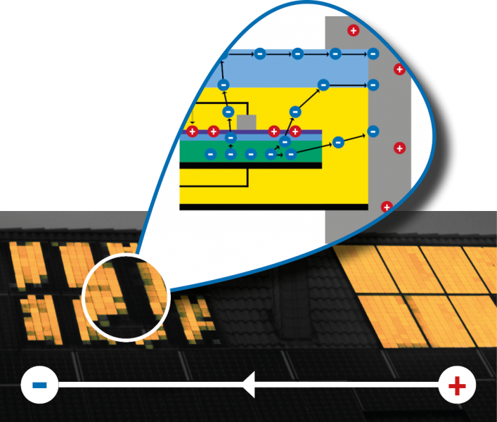 PID - WHAT'S THAT? - A DEGRADATION CAUSED BY POLARIZATION AND LEAKAGE CURRENTS IN THE PV MODULE